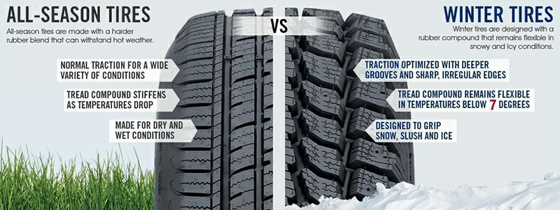 Comparison Of All Weather Tires Vs Winter Tires