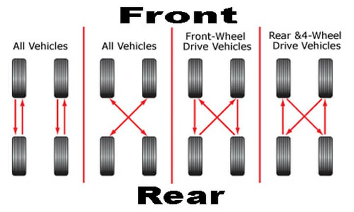 What Is A Tire Rotation