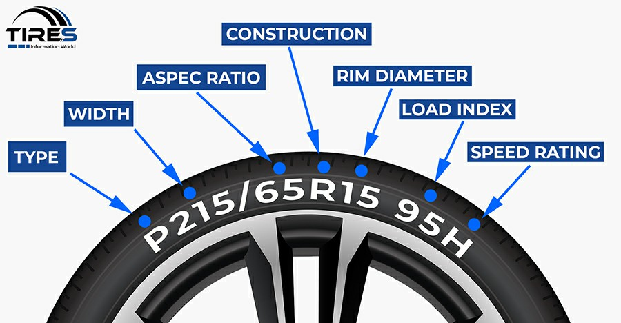 Tire Numbers mean